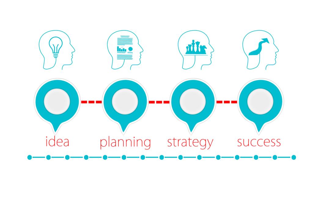 アイデア、プランニング、戦略、成功の流れの画像
